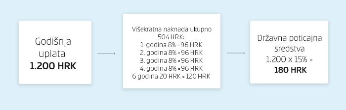 Visekratna_naknada_novo_0109